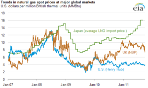 Natural gas prices - Comparison of natural gas prices in Japan, United Kingdom, and United States, 2007-2011