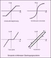 Nichtlineare uebertragungssysteme.png