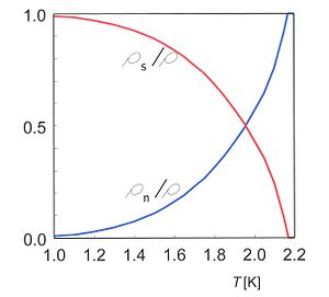 Superfluid helium-4 - Fig. 3. Temperature dependence of the relative superfluid and normal components ρn/ρ and ρs/ρ as functions of T.