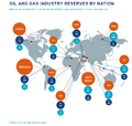 oil and gas Industry Reserves by Nation