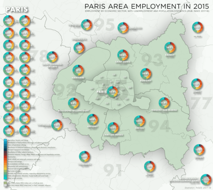 Employment by economic sector in the Paris area (petite couronne), with population and unemployment figures (2015) Paris emploi 2015 jms.png
