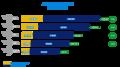 Passenger flow mrv 2013.png