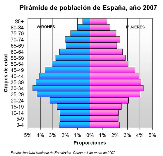 piramide poblacion españa