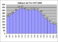 Poblacion-Gallegos-del-Pan-1857-2006.png