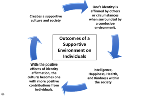 "Cultural psychology - This image is a representation derived from ideas found in the journal article ""Cultures and Selves: A Cycle of Mutual Constitution"" by Hazel Rose Markus and Shinoba Kitayama."