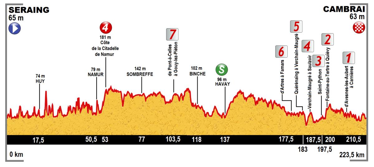 Tour De France Ganze Etappe