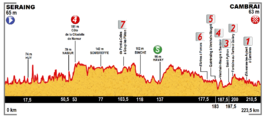 Profile stage 4 Tour de France 2015.png