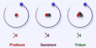 Protium deuterium tritium