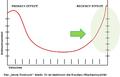 QTIC Symposium Recency Effect.png