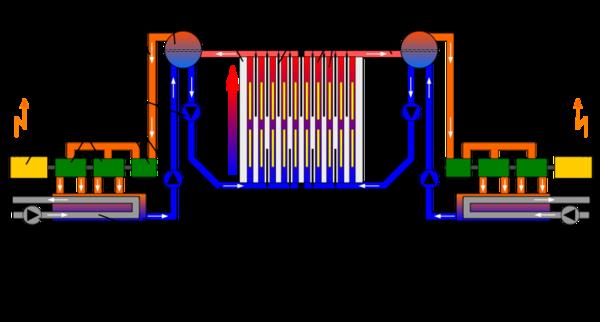 Схема энергоблока АЭС с реактором типа РБМК Основу активной зоны РБМК-1000 составляет графитовый цилиндр высотой 7 м...