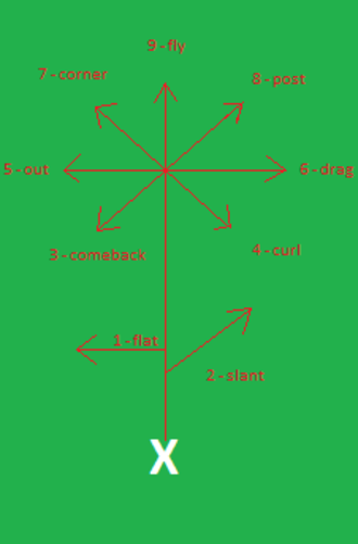 Route (gridiron football) - A route tree.