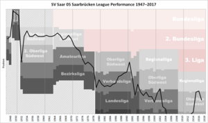 SV Saar 05 Saarbrücken - Historical chart of SV Saar 05 league performance after WWII
