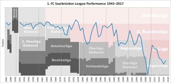 Historical chart of Saarbrucken league performance after WWII Saarbrucken Performance Chart.png
