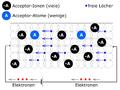 SemiconductorPtypeVoltage.png