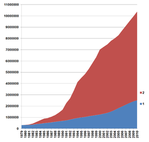 Image result for shenzhen population growth chart