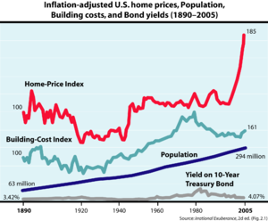 Real estate bubble - Robert Shiller's plot of U.S. home prices, population, building costs, and bond yields, from Irrational Exuberance, 2d ed. Shiller shows that inflation adjusted U.S. home prices increased 0.4% per year from 1890–2004, and 0.7% per year from 1940–2004, whereas U.S. census data from 1940–2004 shows that the self-assessed value increased 2% per year.