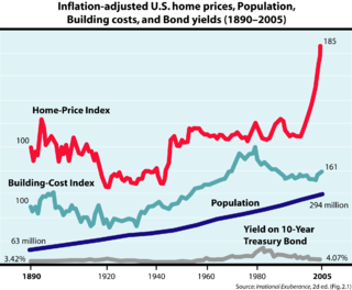 United States housing bubble economic bubble