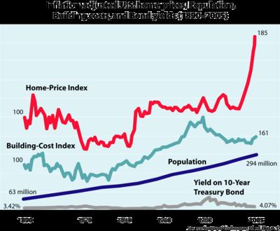 datos sobre la evolucin del precio de las viviendas la poblacin los costos de construccin y los de los bonos se muestra como el precio de