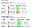 Sindhu 2012 olympic data wrong.png