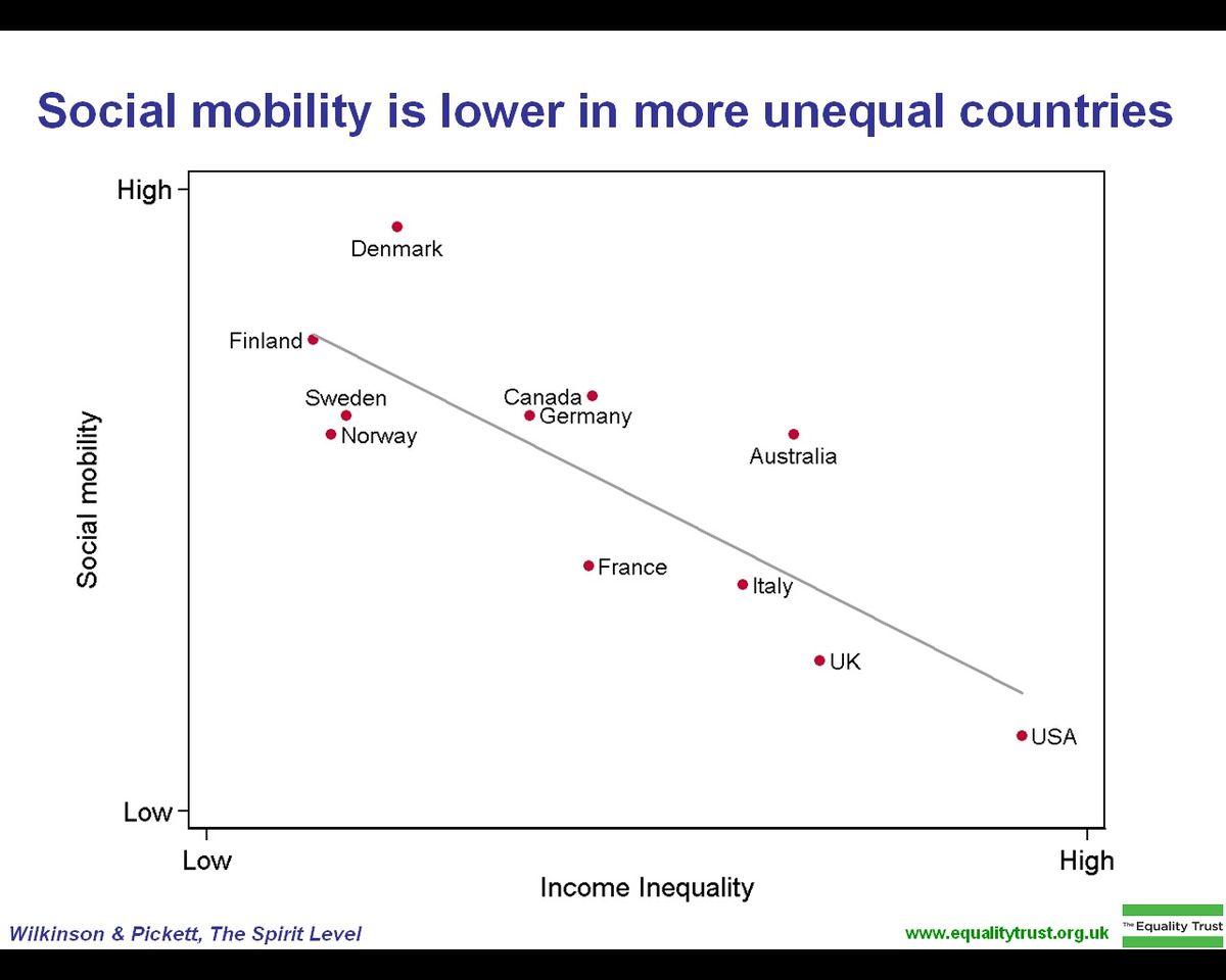 Social mobility - Wikipedia