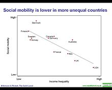 Social mobility is lower in more unequal countries.jpg