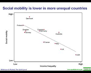 limitations of upward social mobility in Basically social mobility refers to the likelihood that a child will grow up into because there is some set of mechanisms that limit entry and exit a crucial question to pose as we think about class and social mobility, is the issue of the social mechanisms through which children.