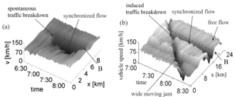 Kerner's breakdown minimization principle - Figure 1: Fundamental empirical features of traffic breakdown (F → S transition) at a highway bottleneck: (a, b) Averaged measured speed in space and time in the cases of  spontaneous (a) and induced (b) traffic breakdowns.