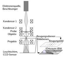 transmissionselektronenmikroskop wikipedia. Black Bedroom Furniture Sets. Home Design Ideas