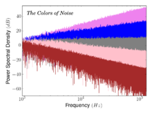 Simulated Power Spectral Densities As A Function Of Frequency For Various Colors Noise Violet Blue White Pink Brown Red