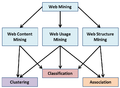 The general relationship between the categories of Web Mining and objectives of Data Mining(English version).png