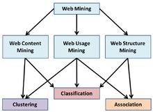 Web mining - Wikipedia