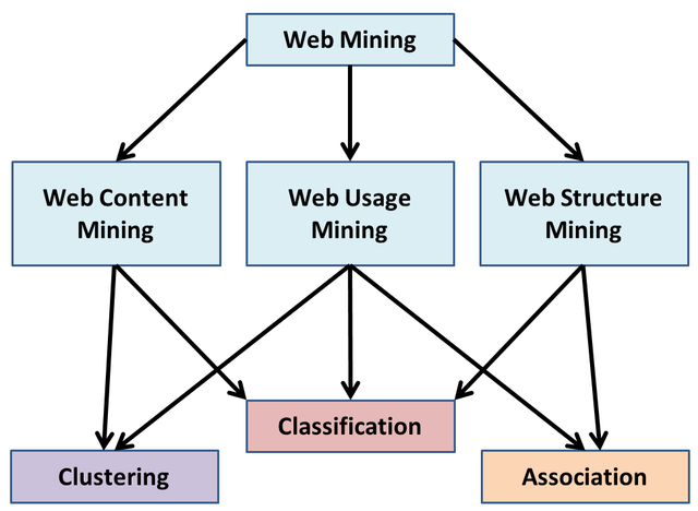 Filethe general relationship between the categories of web mining filethe general relationship between the categories of web mining and objectives of data miningenglish versiong ccuart Image collections
