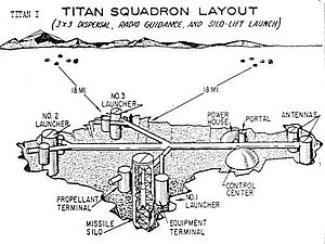 Layout of a Titan I squadron