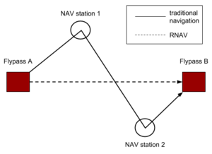 Area navigation - A simple diagram showing the main difference between traditional navigation and RNAV methods