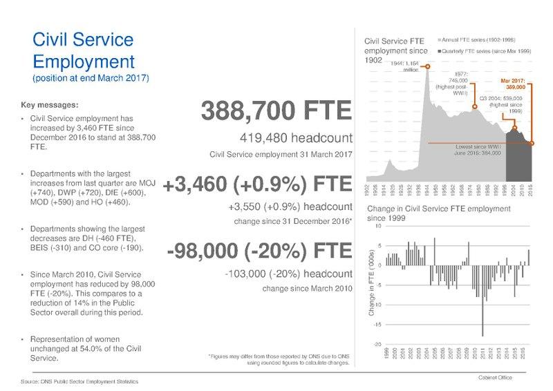 File:UK Civil Service employment headline statistics, March 2017.pdf
