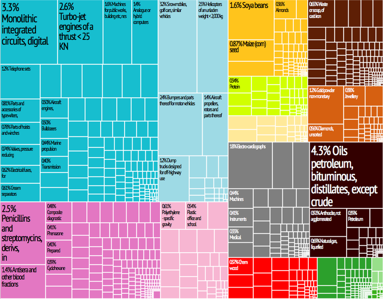 File:United States Export Treemap.png