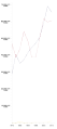 United States presidential election raw popular vote count line graph.png