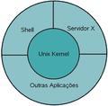 Unix-kernel.png