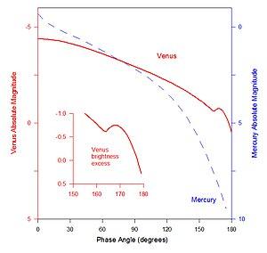 Phase curve (astronomy) - Image: Venus Phase Curve