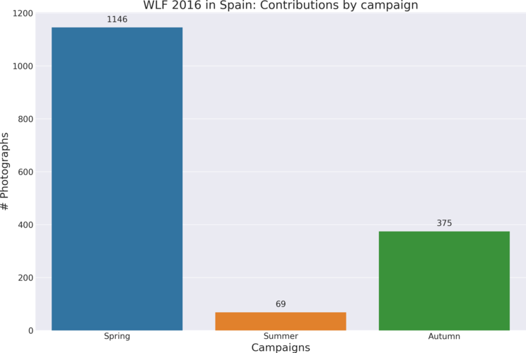 Contributions by campaign in Wiki Loves Folk 2016 in Spain.