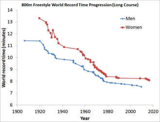 World record progression 800 metres freestyle - World Record Progression for the 800M Freestyle