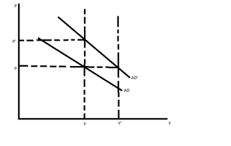 AD–AS model - Aggregate demand curve shifts rightward in case of a monetary expansion