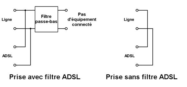 Filtre ADSL — Wikipédia on