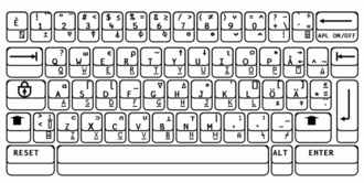 APL syntax and symbols - APL2 Keyboard