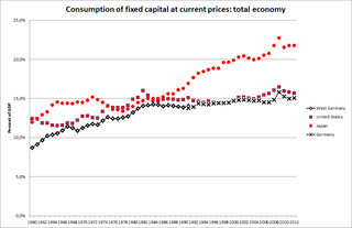 Consumption of fixed capital