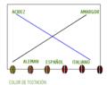 Acidez vs Amargor Evolución Tostado.png