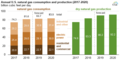 Annual U.S. natural gas consumption and production in 2017 and 2018 and forecast to 2020 (39822606573).png