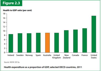 Health care in Australia - Healthcare cost comparison between Australia and other developed nations
