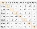 Badly formatted Octonion multiplication table.PNG