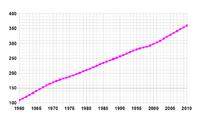 Población desde 1931 a 2003